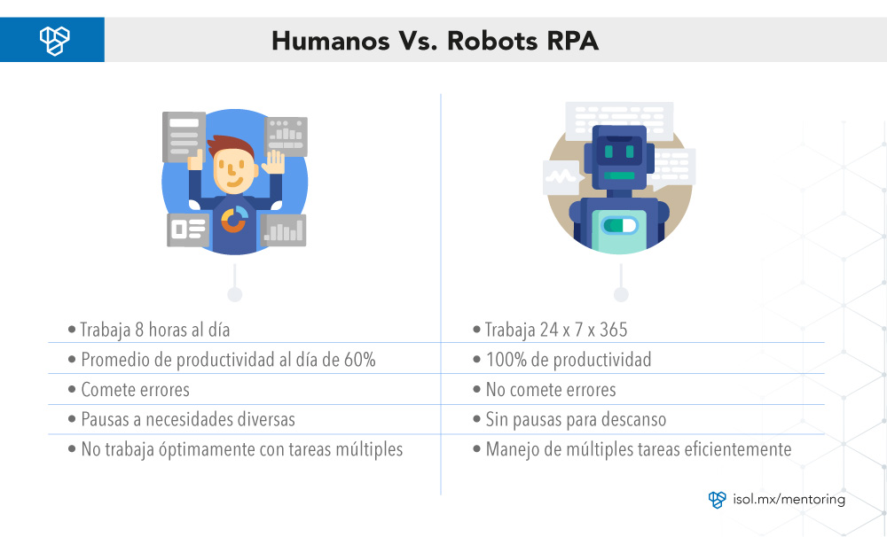 Beneficios de RPA (Robotic Process Automation)